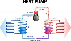Moyer Well Drilling heat pump exchange of energy
